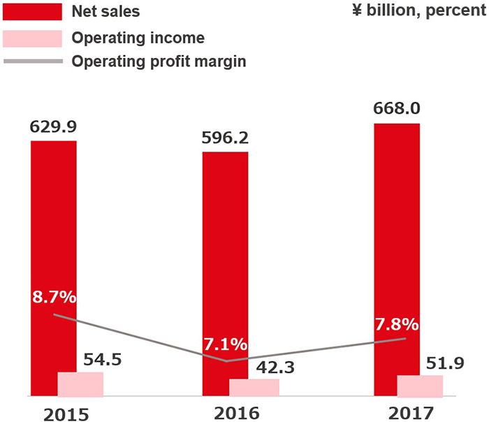 Net Sales, Operating Income and Operating Return on Sales
