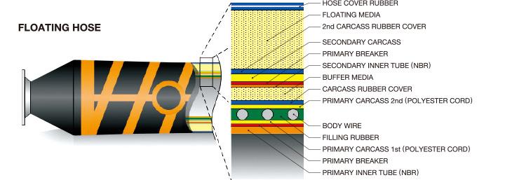 Water Leak Detector >> Design Features | Marine Hoses | YOKOHAMA RUBBER Co., Ltd. MULTIPLE BUSINESS
