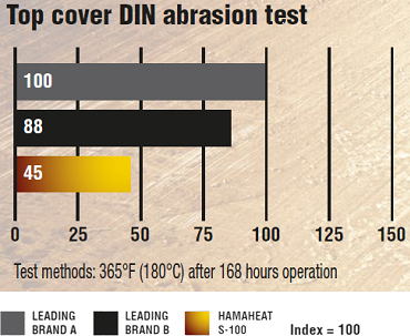 Top cover DIN abrasion test