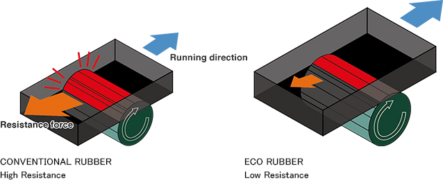 CONVENTIONAL RUBBER Hight Resistance, ECO RUBBER Low Resisance