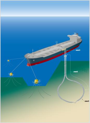 CMBM Convensional Multi-Buoy Mooring
