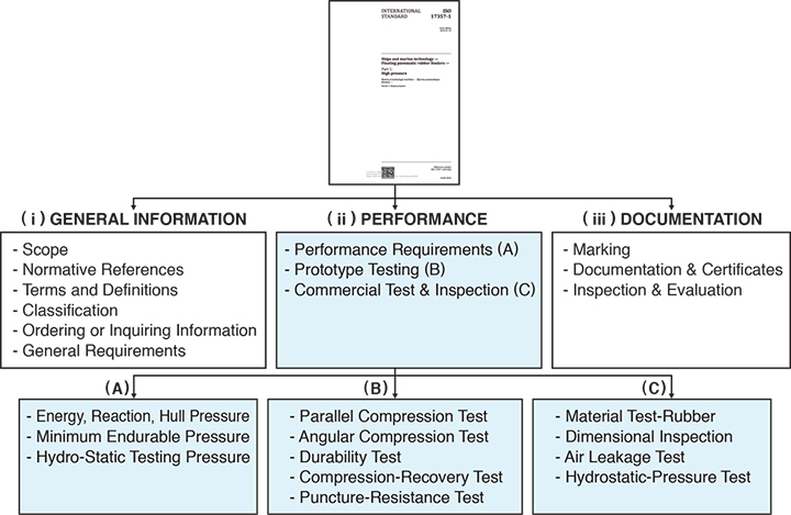 COMPLIANCE WITH ISO17357-1:2014