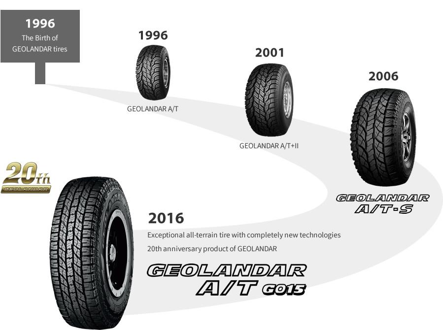 Imagen: Historia del neumático GEOLANDAR A / T