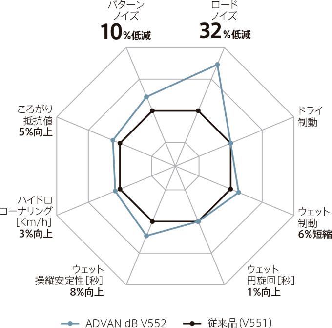 advan db v552 ヨコハマタイヤ yokohama tire