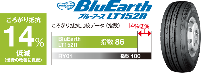 BluEarth LT152R
