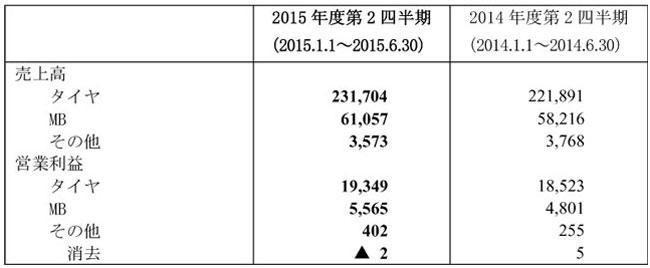 (注)当連結会計期間より従来の「工業品事業」と「その他の事業」に含まれていた航空部品事業を併せて 「MB事業」に名称を変更。2014年度第2四半期の数字は新区分にて計算し直した数値を記載。