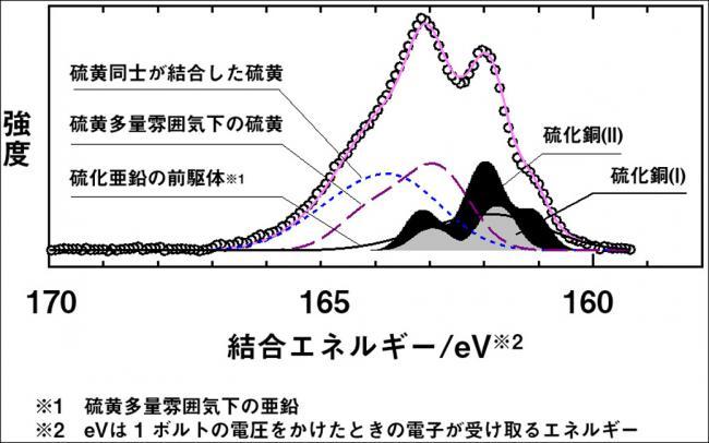 シンクロトロン放射光源を利用した分解能の高い光電子分光法によって、複雑な波形の分離が可能となった。これにより、タイヤ中のスチールコードとゴムとの接着界面をより詳細に解析することができるようになった。