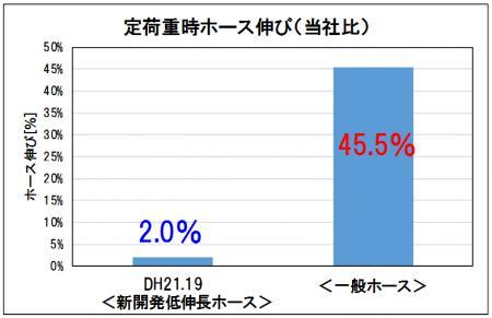 新開発低伸長ホースと一般ホースの伸長性比較