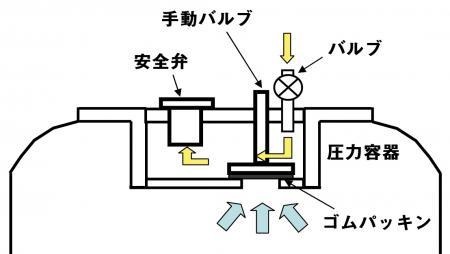 新型口金具の構造(安全弁検査時)