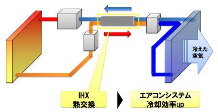 図1:2重管構造の内部熱交換器を採用したカーエアコンシステムのイメージ