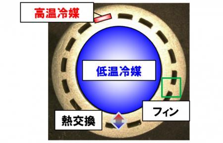 図2:フィン付き2重管構造のパイプ断面図