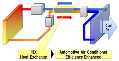 Fig. 1: The image of Automotive air conditioner with double-tube internal heat exchanger.
